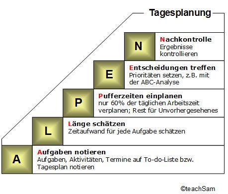 Alpen Methode