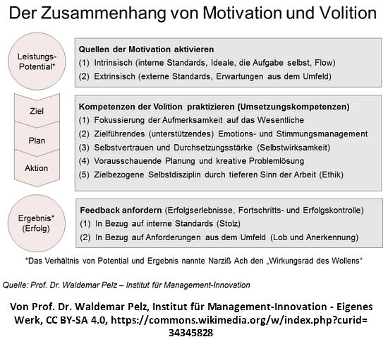 Emotion Und Volition