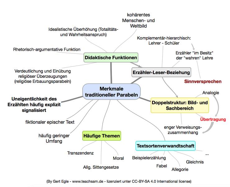 Parabel Deutsch