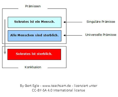 Syllogismus Wikipedia 13