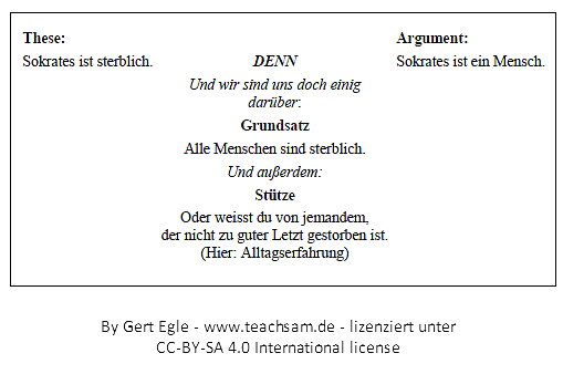 File Syllogismus Beispiel Png Wikimedia Commons