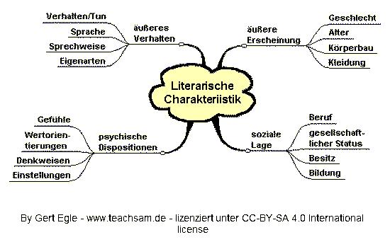 Deutsch Arbeitsmaterialien Person Charakterisierung 12