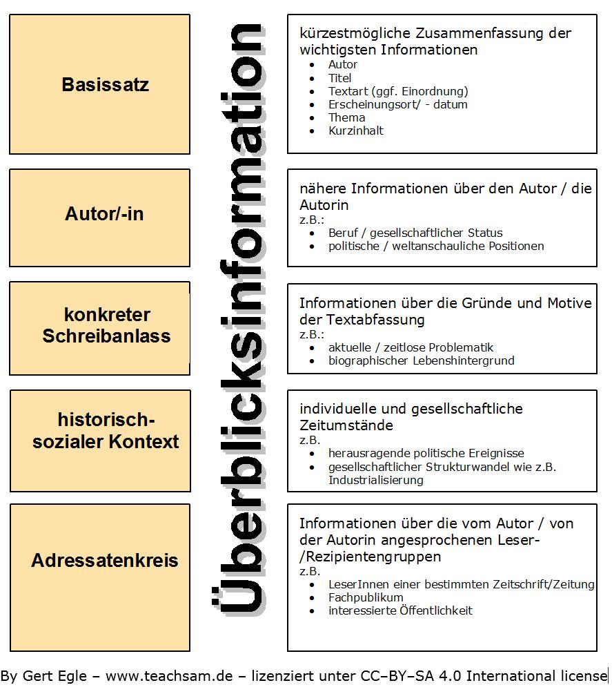 Bestandteile Der Uberblicksinformation Strukturierte Textwiedergabe